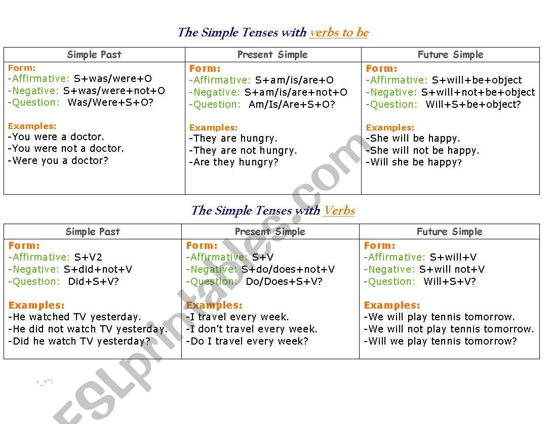 The Simple Tenses Past Present Future